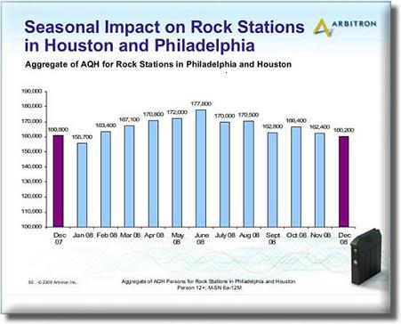 Seasonal_impact_rock_stations