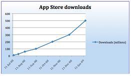App Store Downloads_262