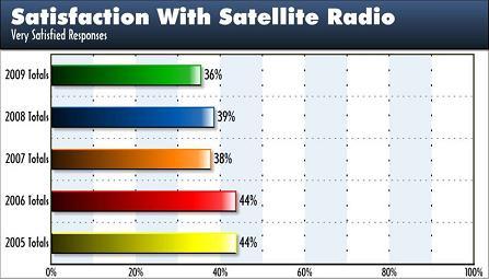 TP Sat Radio Satisfaction