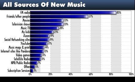 Tp 2009 new music