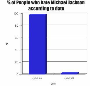Michael Jackson Graph