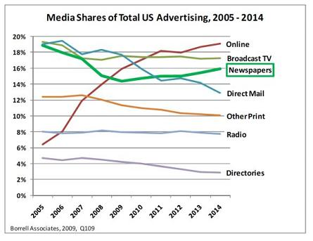 Borrell Chart Advertising