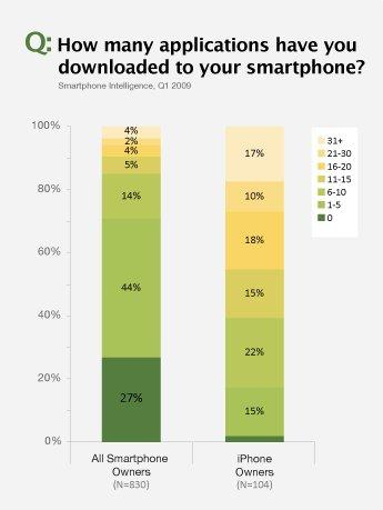 Smartphone Downloads