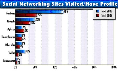 PRTS2 Social Networking Sites