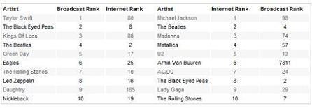 Top 10 Artists