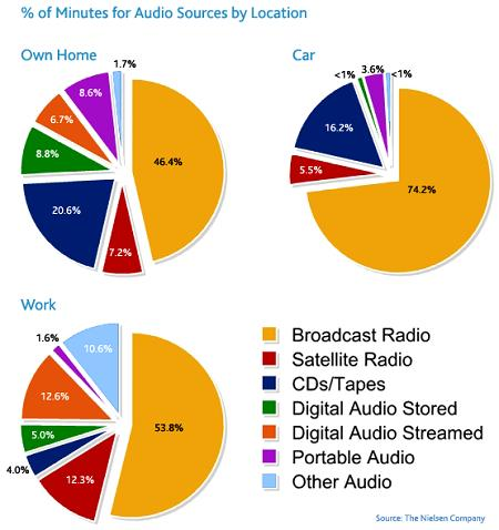 Audio Sources Piecharts