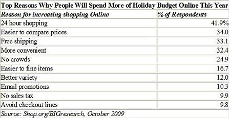 Spend Holiday Budget Online