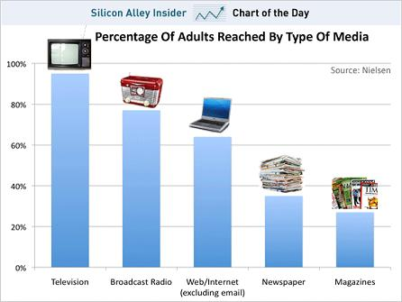 Silicon Alley Insider - Media Reach