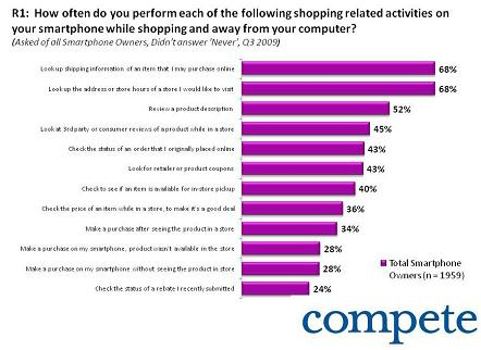 Compete Smartphone Shopper Chart