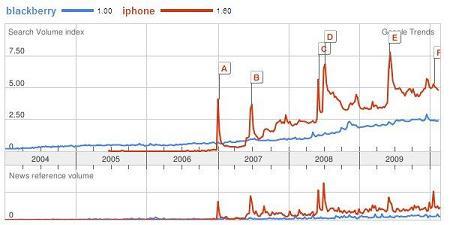 Google Trends - Blackberry vs. iPhone