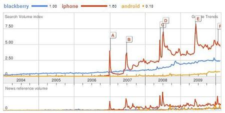 Google Trends - Blackberry vs. iPhone vs. Android