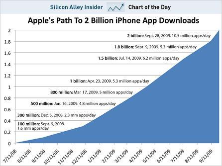 Apple 2 Billion Downloads Chart