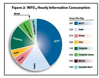 Hourly Info Chart