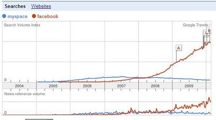 Google Trends - MySpace vs. Facebook