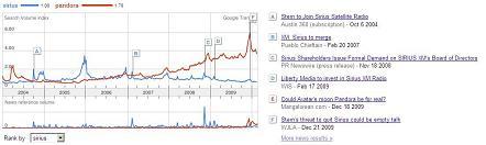 Google Trends - Sirius vs. Pandora