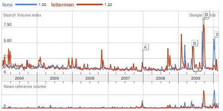 Google Trends - Leno vs. Letterman
