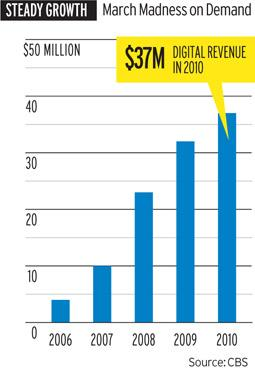 2010 Digital Revenue