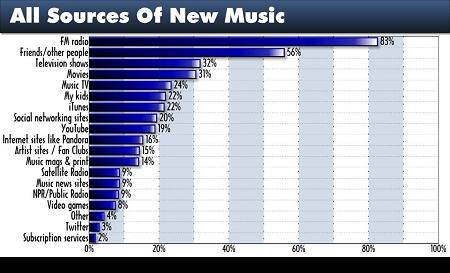 TP 2010 New Music Sources