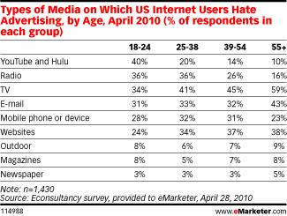 Types of Media US Internet Users Hate Ads