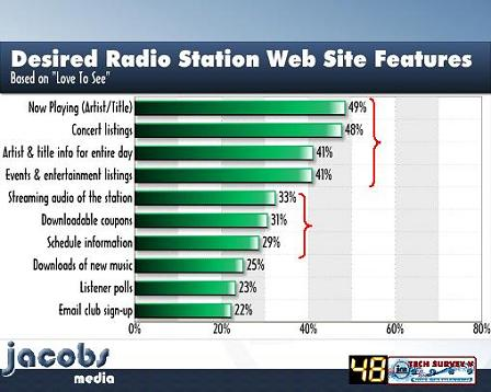 TP 2010 Desired Radio Station Web Site Features