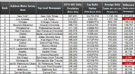 Newspapers Circulation Numbers