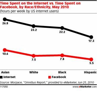 Time_Facebook_Internet_Ethnicity