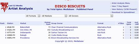 Mediabase Disco Biscuits Analysis