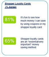 Shopper Loyalty Cards