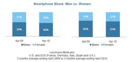 Smartphone_Men vs. Women