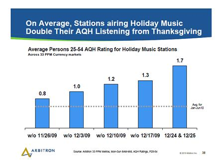 Holiday Music Stats