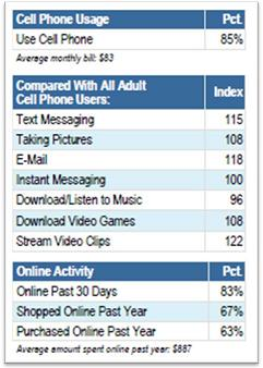 Classic Rock Cell Usage