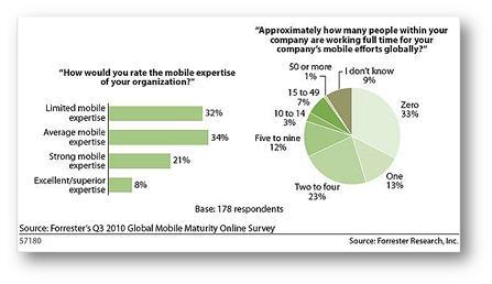 Forrester 2010 Global Mobile Chart