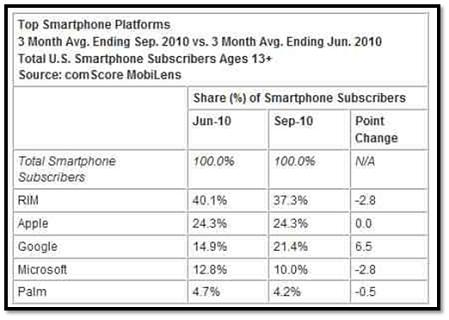Top Smartphone Platforms