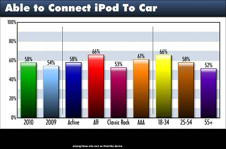 TP 2010 Able To Connect iPod To Car