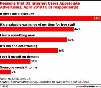 Reasons US Internet Users Appreciate Ads