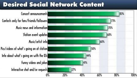 TP 2010 Desired Social Network Content