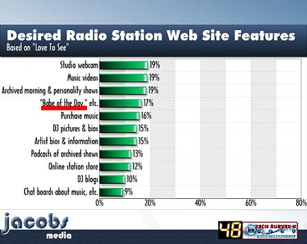 TP 2010 Desired Radio Station Web Site Features 2