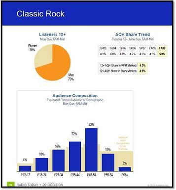 Classic Rock - Radio Today
