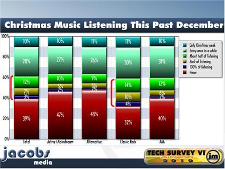 TP 2010 Christmas Music