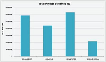 Total Minutes Streamed 3Q