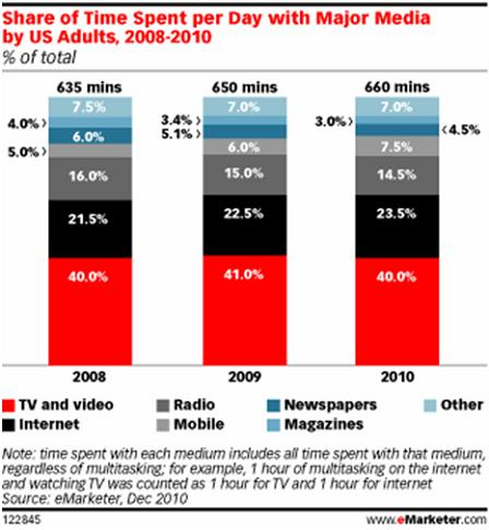 Share of Time_Per Day Major Media