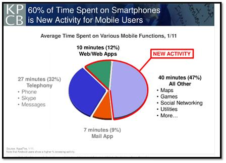 Time Spent on Smartphones