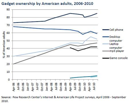 American Adults_Gadget Ownership