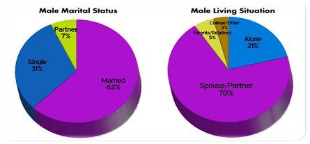 MTM 2011 Males Marital Status_Living Situation