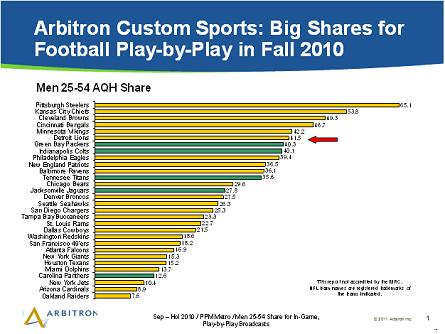 NFL 25-54 Shares_Fall 2010 Arbitron