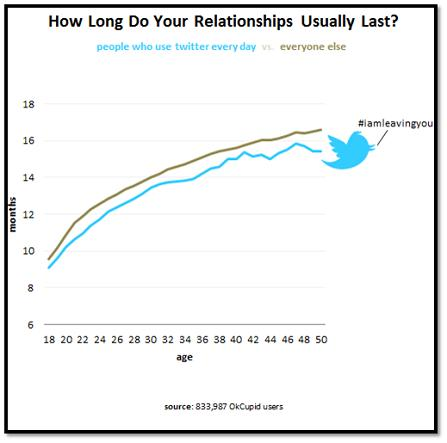 Twitter Relationship Graph