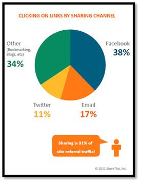 Sharing_chart