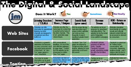 Social digital grid tearaway