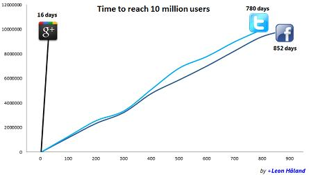 Google Plus_10 Million Users