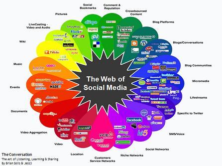 Web of Social Media